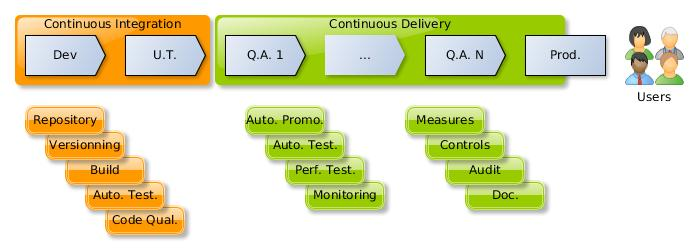 LifeCycle-Continuous-Gain