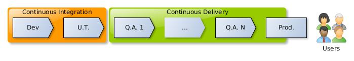 LifeCycle-Continuous